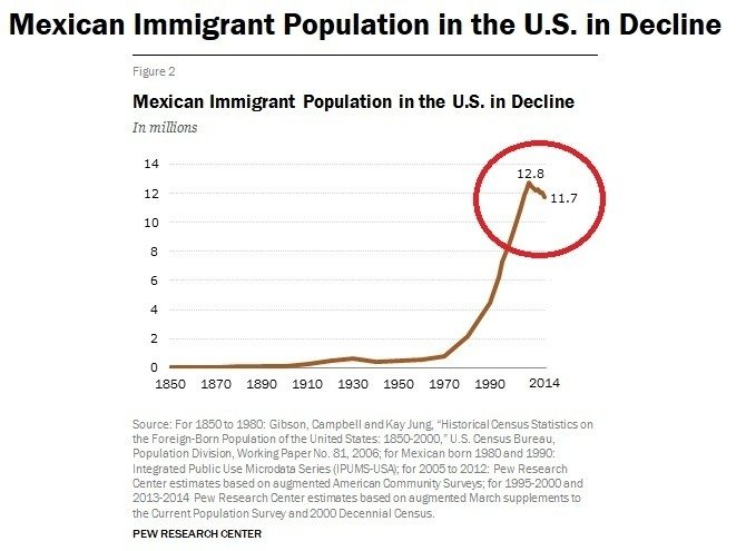 Illegal Immigration Research Paper