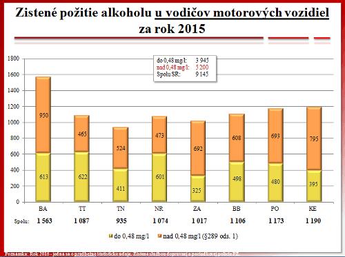 Policajti ukázali štatistiky nehodovosti
