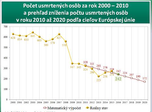 Policajné štatistiky nehodovosti za