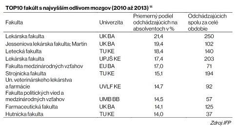 Alarmujúce čísla o Slovensku: