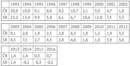 Veľké porovnanie ekonomík Slovenska