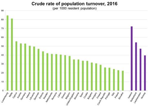 Eurostat varuje: Slovensko je