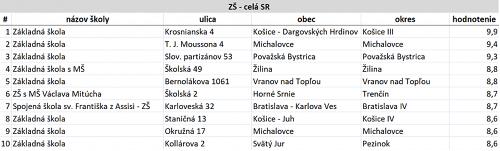 FOTO Veľké porovnanie slovenských