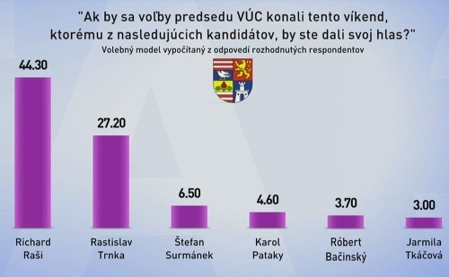 Prieskum Košice