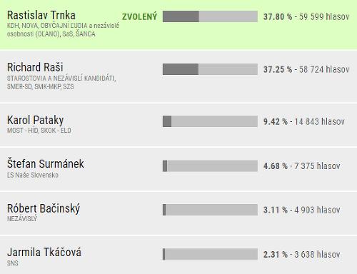 Definitívne výsledky v Košickom