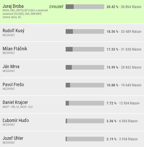 Definitívne výsledky v Bratislavskom