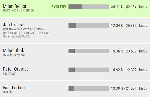 Definitívne výsledky v Nitrianskom