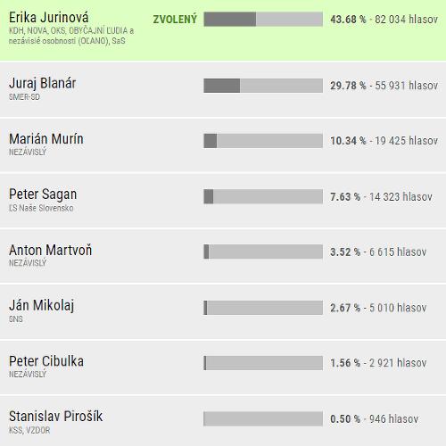 Definitívne výsledky v Žilinskom