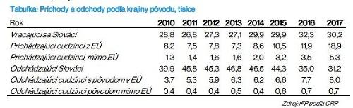 Vracajúci sa Slováci