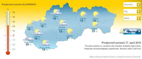 Predpoveď počasie na týždeň.