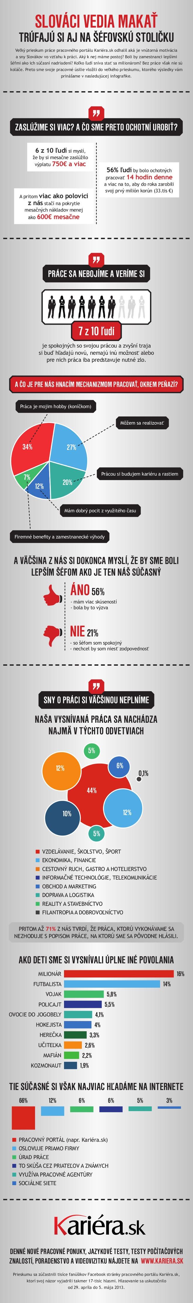 Infografika k prieskumu