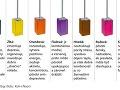 Ako pôsobia farby. (Kefy