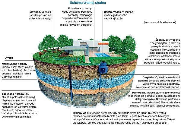 Schéma vŕtanej studne