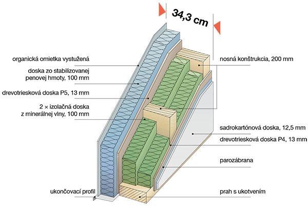 THERMO-PROTECT PREMIUM Základné konštrukčné