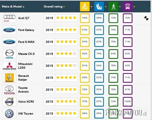 EuroNCAP 2015 sep