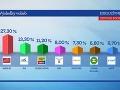 Voľby 2016 Prvé odhady