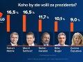 Šefčovič a Mistrík by podľa prieskumu skončili obaja na prvom mieste.