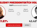 Pribežné výsledky druhého kola prezidentských volieb. Spočítaných je necelých 14% hlasov.
