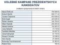 Celkové finančné prostriedky, ktoré minuli prezidentskí kandidáti v oficiálnej i neoficiálnej časti kampane od polovice júla 2018 do konca volieb v marci 2019. Tabuľka TIS je súčtov výdavkov zverejnených v záverečných správach, ktoré kandidáti poskytli ministerstvu vnútra.
