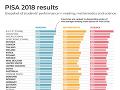 PISA výsledky 2018