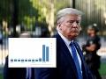 KORONAVÍRUS Americká ekonomika vstáva z popola: Nezamestnanosť nečakane klesla, Trump otvára šampanské