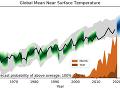 Prognóza globálnej priemernej teploty atmosféry a oceánov pre obdobie rokov 2020-2024 (modrá) s vypočítanou pravdepodobnosťou prekročenia hodnoty oteplenia +1,5 °C (hnedá pre ročnú teplotu); zelenou sú vyznačené kontrolné behy z hindcastov a pozorovaná globálna teplota je vyznačená čiernou