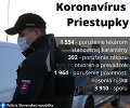 Polícia zaznamenala v súvislosti s KORONAVÍRUSOM takmer 4-tisíc priestupkov