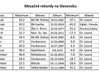 Michalova tabuľka teplotných rekordov