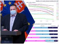 Slováci sa infekcie koronavírusom obávajú čoraz menej