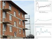 Ceny bytov naďalej rastú už dvojciferným tempom!