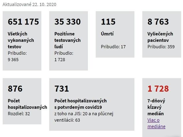 KORONAVÍRUS Slovensko opäť eviduje