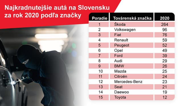 Na Slovensku ukradnú takmer