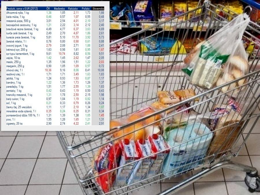 Veľké porovnanie cien potravín v susedných štátoch  Všade dobre a81feabc0c3