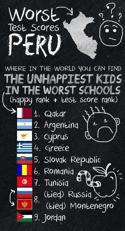 Smutné výsledky spokojnosti detí