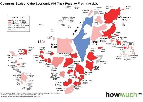 Ekonomická pomoc Spojených štátov