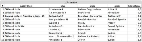 Najnovší rebríček TOP škôl na Slovensku  Pozrite sa 90778fcce1b