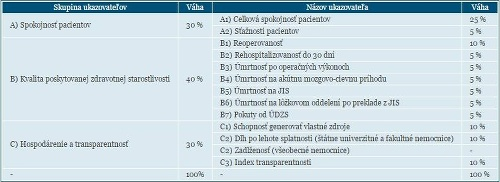 Veľké porovnanie slovenských nemocníc