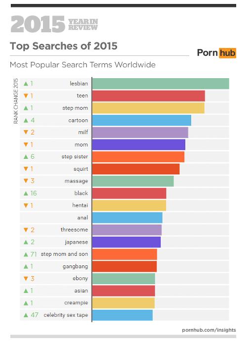 Pornhub Slovensko