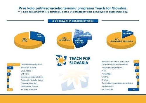 Mladí Slováci už majú