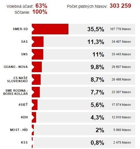 Voľby v Trenčianskom kraji