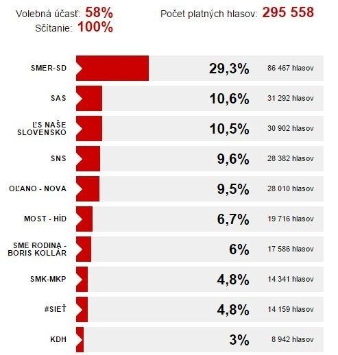 Voľby v Banskobystrickom kraji