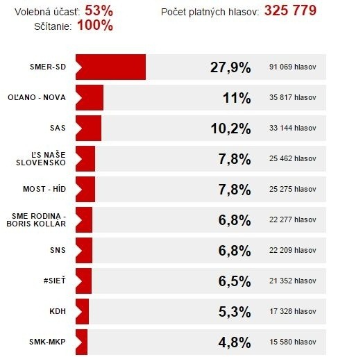 Voľby v Košickom kraji