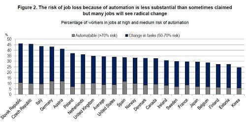 Desivá budúcnosť, masy nezamestnaných