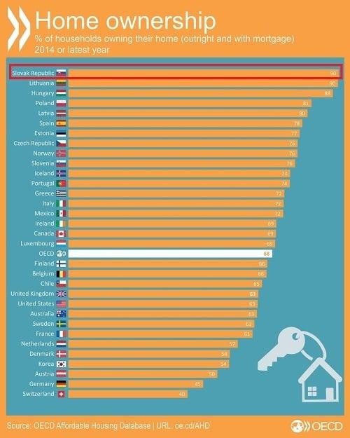Slováci najbohatší, Nemci na