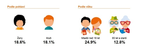 Prekvapivý graf o Slovákoch: