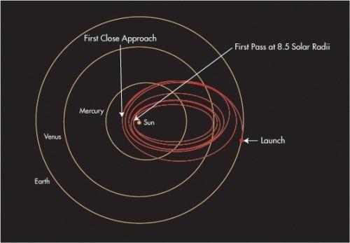 Misia NASA, ktorá môže