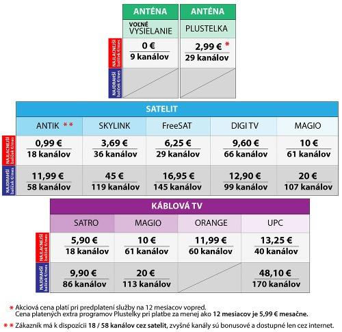 cb0af3dc9 Veľké porovnanie operátorských balíčkov: Vieme, ktorý sa oplatí ...