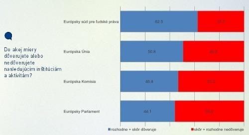 Hrozivý prieskum! Mladí Slováci