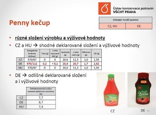 POTRAVINOVÝ ŠKANDÁL Po Slovákoch