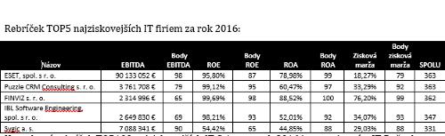 """Udeľovanie slovenských počítačových """"Oskarov"""""""
